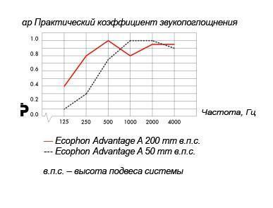 ecophon advantage a ecophon advantage acoustic group. Black Bedroom Furniture Sets. Home Design Ideas